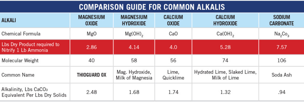 THIOGUARD OXIS CLEARLY SUPERIOR TO HYDRATED LIME, QUICKLIME AND SODA ASH