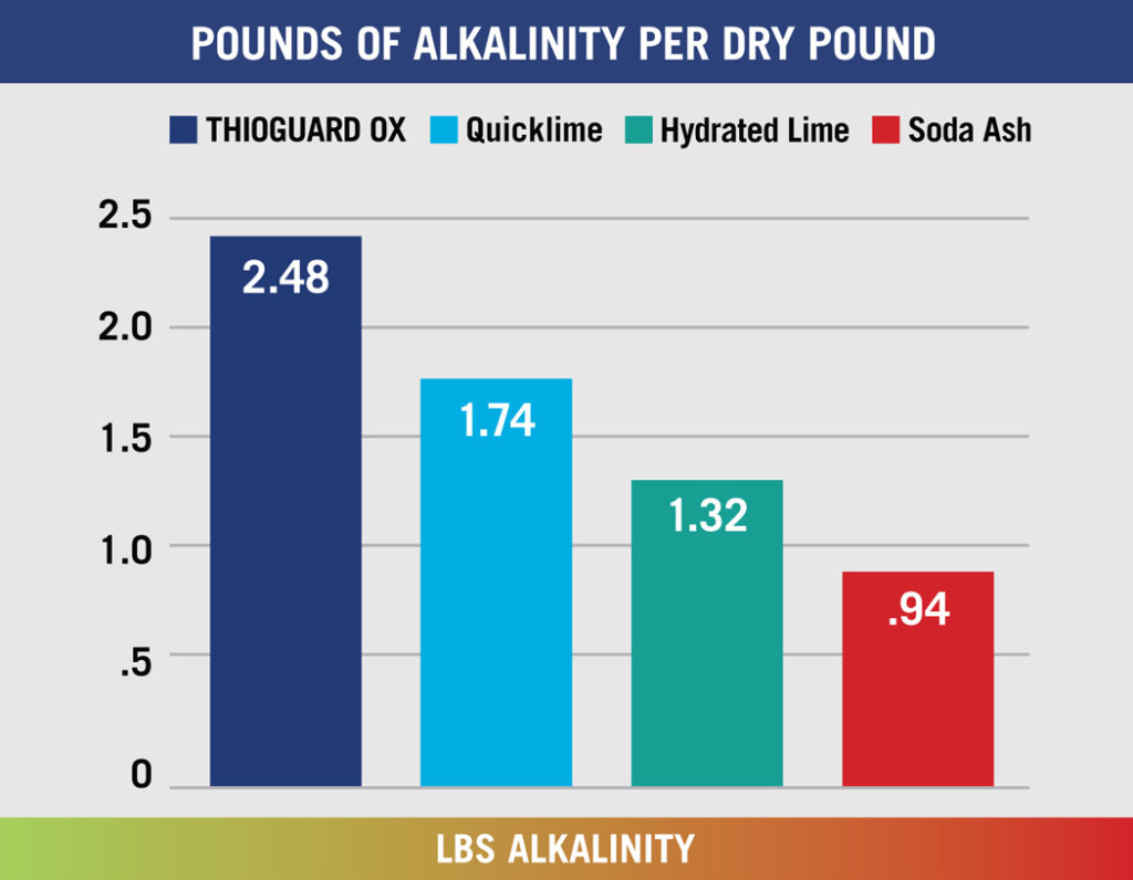 ZPounds of Alkalinity Per Dry Pound
