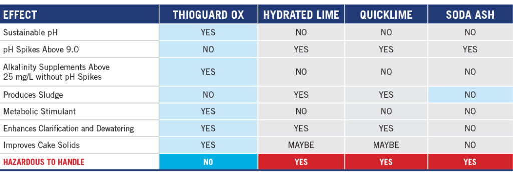 THE PRACTICAL CHOICE: THIOGUARD OX