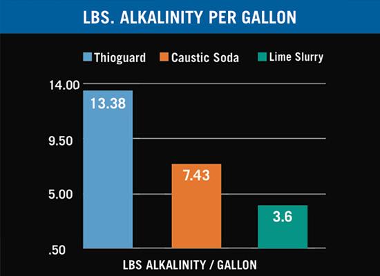 Lbs. Alkalinity per Gallon